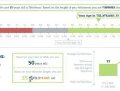 TeloYears Genetic Test