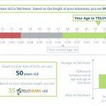 Teloyears DNA Test